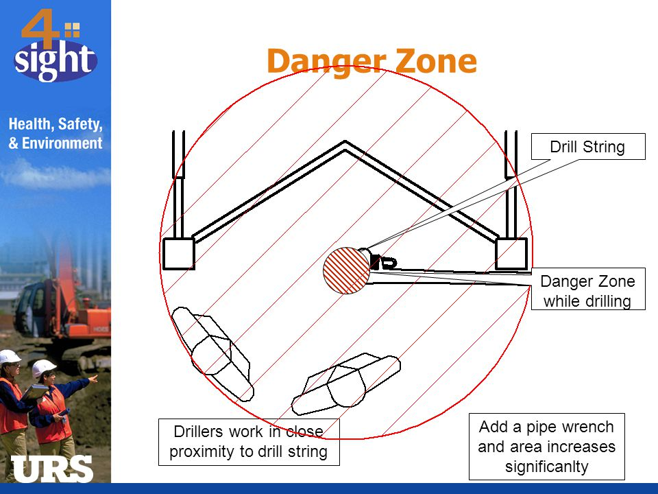 Drill String Drillers work in close proximity to drill string Danger Zone Danger Zone while drilling Add a pipe wrench and area increases significanlt