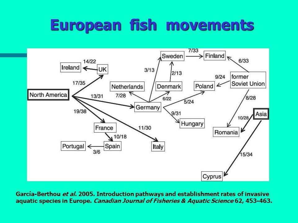 European fish movements García-Berthou et al.2005.