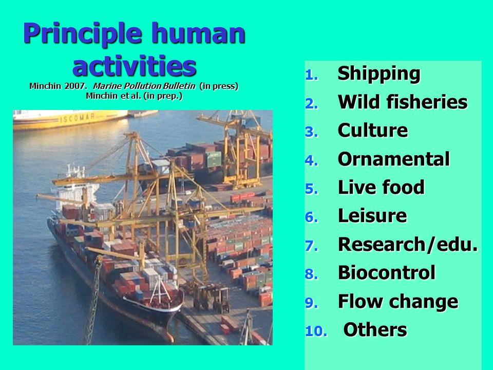 Principle human activities Minchin 2007.Marine Pollution Bulletin (in press) Minchin et al.
