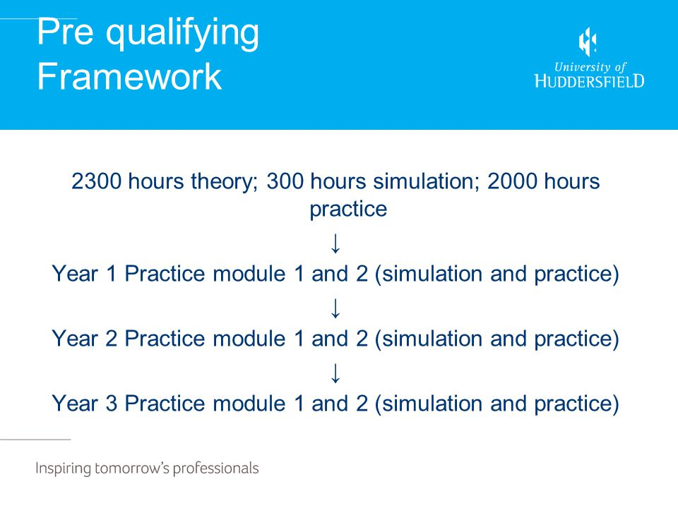 Pre qualifying Framework 2300 hours theory; 300 hours simulation; 2000 hours practice ↓ Year 1 Practice module 1 and 2 (simulation and practice) ↓ Year 2 Practice module 1 and 2 (simulation and practice) ↓ Year 3 Practice module 1 and 2 (simulation and practice)