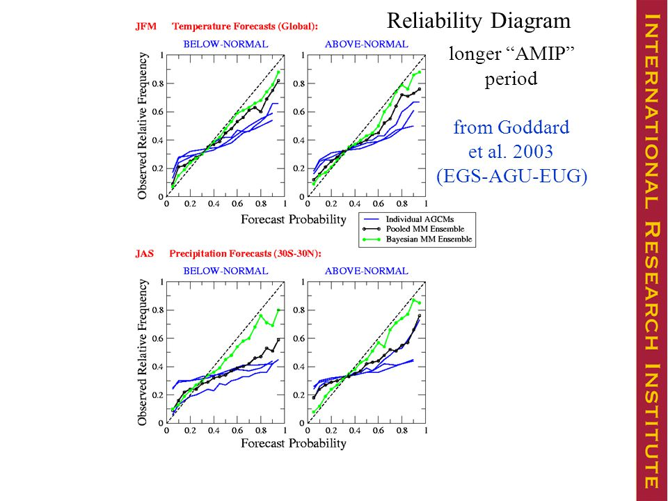 Reliability Diagram longer AMIP period from Goddard et al. 2003 (EGS-AGU-EUG)