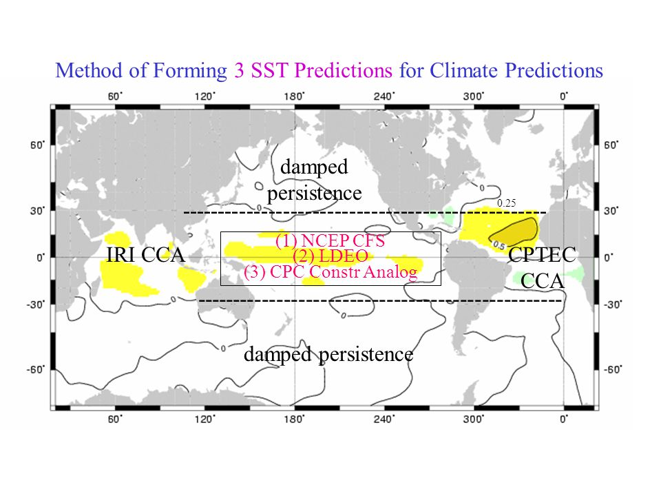 (1) NCEP CFS (2) LDEO (3) CPC Constr Analog IRI CCACPTEC CCA damped persistence damped persistence 0.25 -------------------------------------------------- Method of Forming 3 SST Predictions for Climate Predictions
