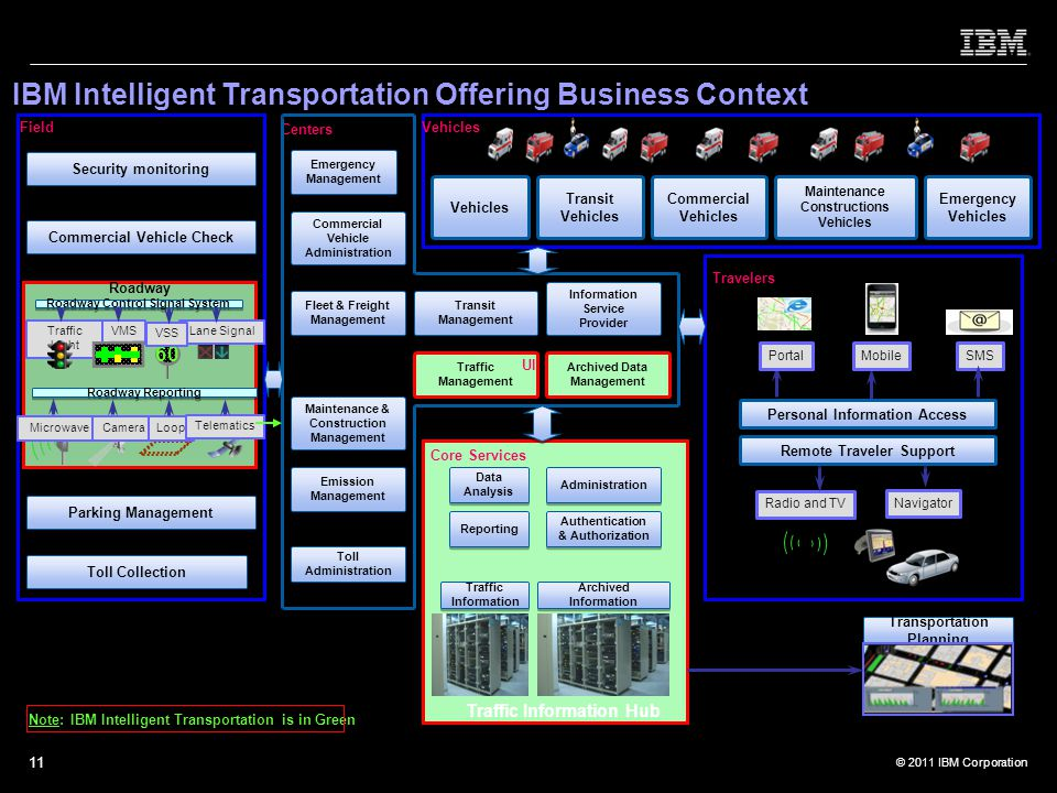 © 2011 IBM Corporation 11 IBM Intelligent Transportation Offering Business Context Traffic Information Transportation Planning Analyzed Data … … Emergency Management Navigator MobilePortalSMS Radio and TV Remote Traveler Support Personal Information Access Travelers Centers Field Security monitoring Toll Collection Parking Management Roadway Reporting MicrowaveCameraLoop Telematics Roadway Control Signal System VMSTraffic Light Lane Signal 60 VSS Roadway Commercial Vehicle Check Toll Administration Maintenance & Construction Management Information Service Provider Emission Management Commercial Vehicle Administration Transit Management Fleet & Freight Management Reporting Emergency Vehicles Vehicles Transit Vehicles Commercial Vehicles Maintenance Constructions Vehicles Core Services Traffic Information Hub Archived Information Authentication & Authorization Data Analysis Administration Traffic Management Archived Data Management UI Note: IBM Intelligent Transportation is in Green