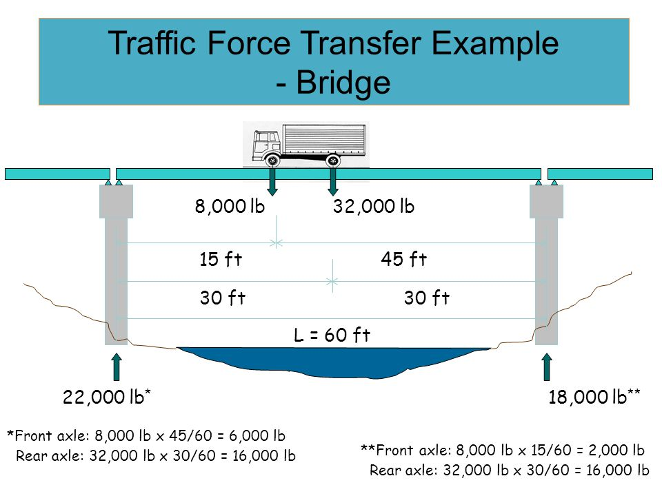 COMPOSITION OF TRAFFIC STREAM  Based on the various sizes of vehicles using intersection  PCU (Passenger Car Unit) is used to calculate traffic stre