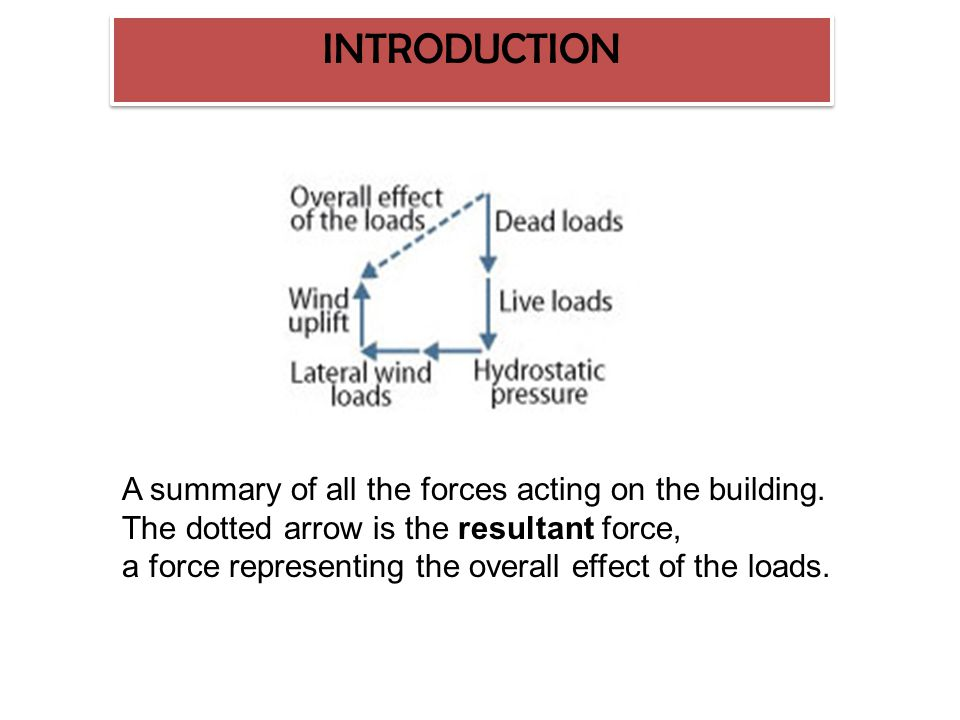 An overview of the many different forces acting on a building. INTRODUCTION
