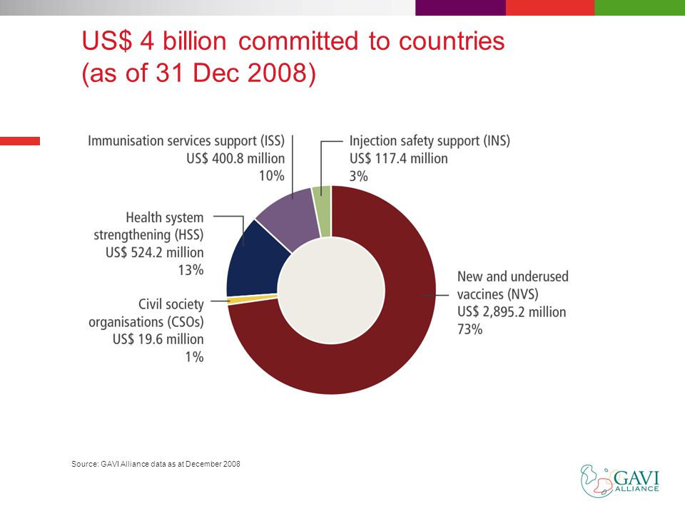 US$ 4 billion committed to countries (as of 31 Dec 2008) Source: GAVI Alliance data as at December 2008
