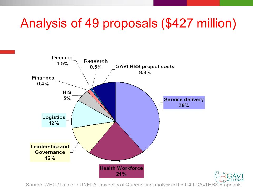 Analysis of 49 proposals ($427 million) Source: WHO / Unicef / UNFPA University of Queensland analysis of first 49 GAVI HSS proposals