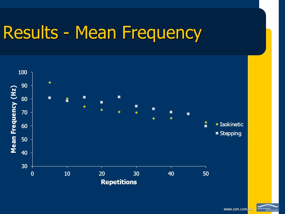 www.sori.com.au Results - Mean Frequency