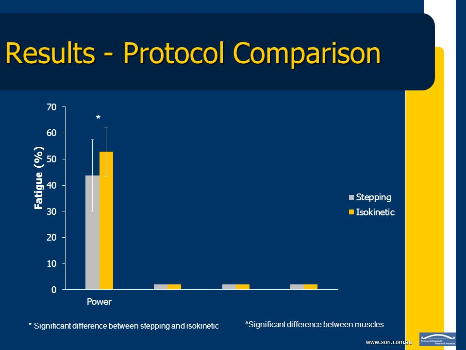 www.sori.com.au Results - Protocol Comparison * * Significant difference between stepping and isokinetic ^ ^Significant difference between muscles
