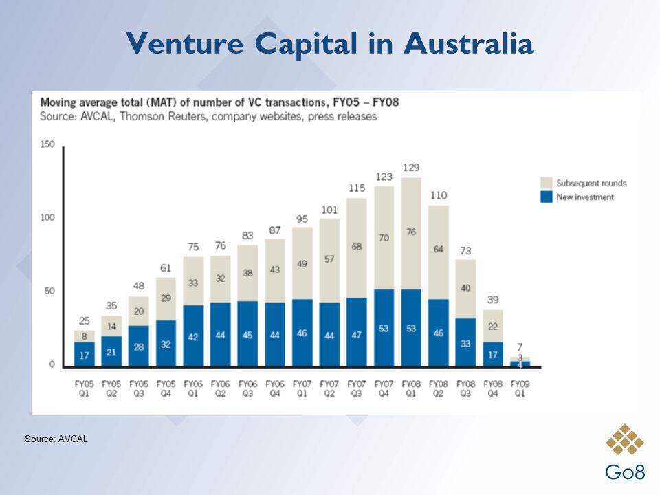 Source: AVCAL Venture Capital in Australia