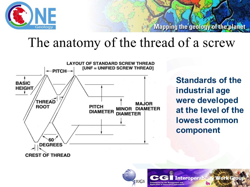 The anatomy of the thread of a screw Standards of the industrial age were developed at the level of the lowest common component
