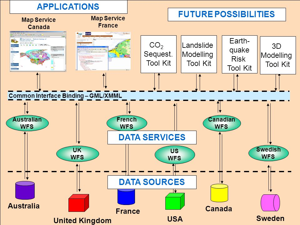 Interoperability Work Group Common Interface Binding – GML/XMML UK WFS Australian WFS French WFS Swedish WFS Canadian WFS US WFS APPLICATIONS DATA SOURCES DATA SERVICES Map Service France Australia United Kingdom USA Sweden Canada France Landslide Modelling Tool Kit CO 2 Sequest.