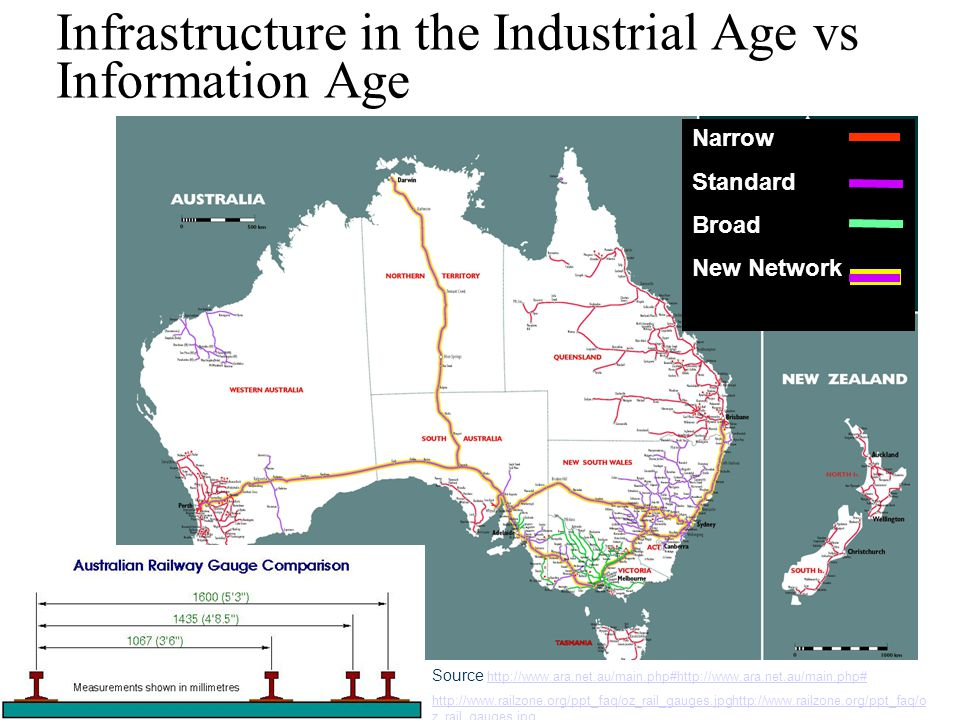 Interoperability Work Group Infrastructure in the Industrial Age vs Information Age Source http://www.ara.net.au/main.php#http://www.ara.net.au/main.php# http://www.ara.net.au/main.php#http://www.ara.net.au/main.php# http://www.railzone.org/ppt_faq/oz_rail_gauges.jpghttp://www.railzone.org/ppt_faq/o z_rail_gauges.jpg Narrow Standard Broad New Network