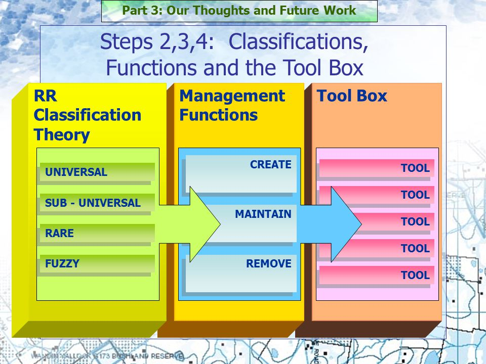 Tool Box TOOL Management Functions RR Classification Theory CREATE MAINTAIN REMOVE Steps 2,3,4: Classifications, Functions and the Tool Box Part 3: Our Thoughts and Future Work UNIVERSAL RARE SUB - UNIVERSAL FUZZY