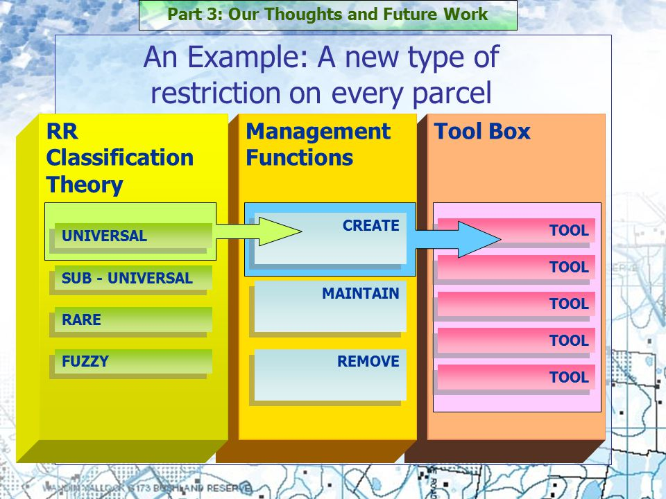 Tool Box TOOL Management Functions RR Classification Theory CREATE MAINTAIN REMOVE An Example: A new type of restriction on every parcel Part 3: Our Thoughts and Future Work UNIVERSAL RARE SUB - UNIVERSAL FUZZY