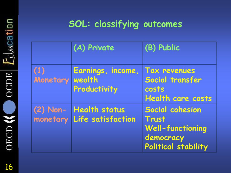 16 SOL: classifying outcomes (A) Private(B) Public (1) Monetary Earnings, income, wealth Productivity Tax revenues Social transfer costs Health care c