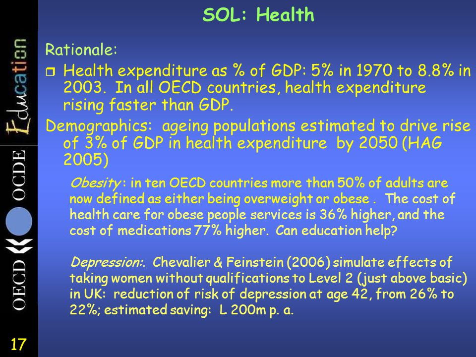 17 Rationale: r Health expenditure as % of GDP: 5% in 1970 to 8.8% in 2003. In all OECD countries, health expenditure rising faster than GDP. Demograp