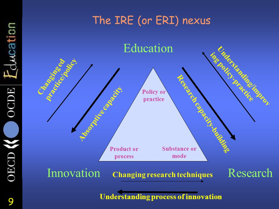 9 The IRE (or ERI) nexus Education ResearchInnovation Changing ed practice/policy Absorptive capacity Research capacity-building Understanding/improv ing policy-practice Changing research techniques Understanding process of innovation Policy or practice Product or process Substance or mode