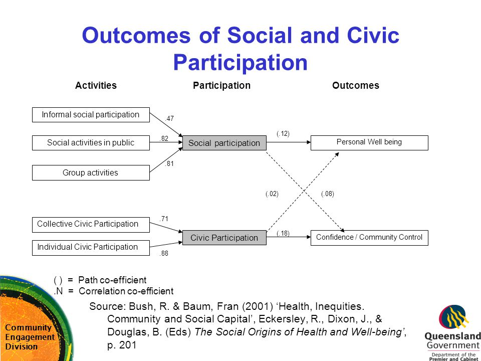 Outcomes of Social and Civic Participation Community Engagement Division Informal social participation Social activities in public Group activities So
