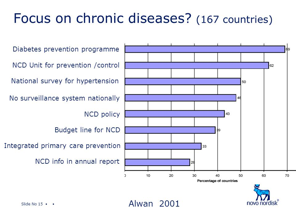 Slide No 15 Diabetes prevention programme NCD Unit for prevention /control National survey for hypertension No surveillance system nationally NCD policy Budget line for NCD Integrated primary care prevention NCD info in annual report Focus on chronic diseases.