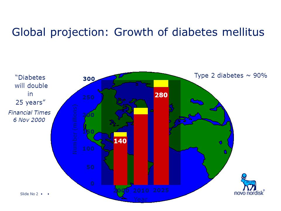 Slide No 2 Global projection: Growth of diabetes mellitus 250 200 150 100 50 0 20002010 Number (millions) Year 300 2025 Type 2 diabetes ~ 90% 140 280