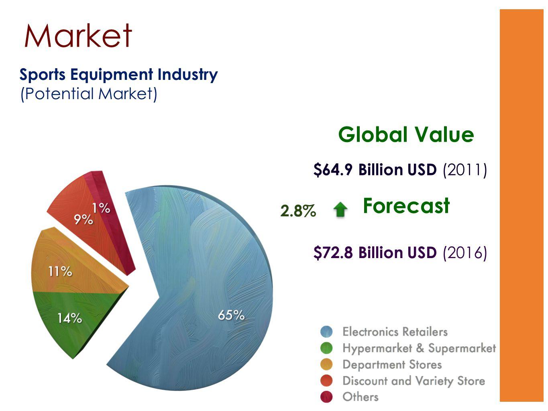 Market Sports Equipment Industry (Potential Market) $64.9 Billion USD (2011) $72.8 Billion USD (2016) Global Value Forecast 2.8%