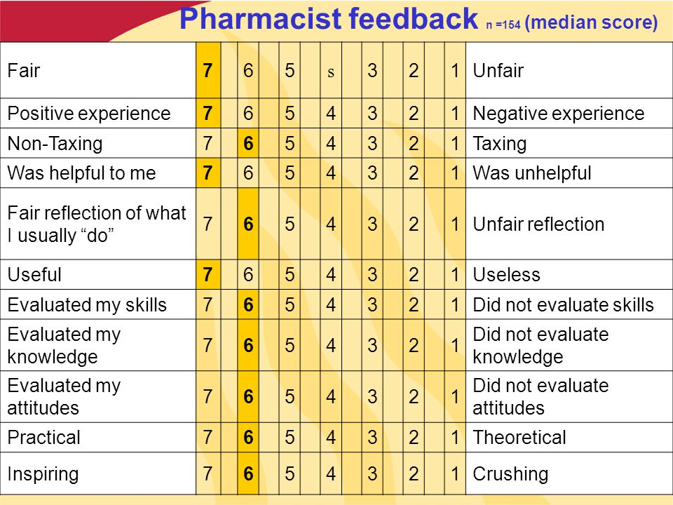 Pharmacist feedback n =154 (median score) Fair765 s 321Unfair Positive experience7654321Negative experience Non-Taxing7654321Taxing Was helpful to me7654321Was unhelpful Fair reflection of what I usually do 7654321Unfair reflection Useful7654321Useless Evaluated my skills7654321Did not evaluate skills Evaluated my knowledge 7654321 Did not evaluate knowledge Evaluated my attitudes 7654321 Did not evaluate attitudes Practical7654321Theoretical Inspiring7654321Crushing