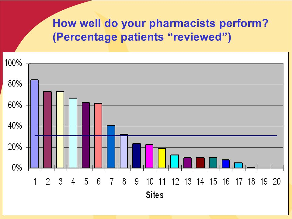How well do your pharmacists perform? (Percentage patients reviewed )