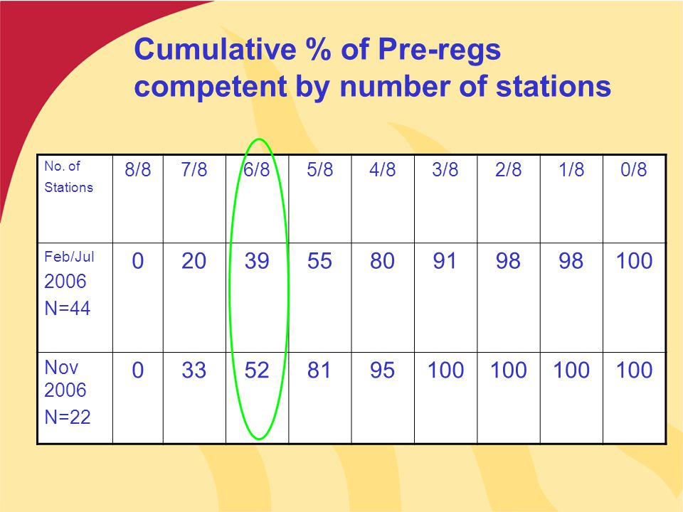 Cumulative % of Pre-regs competent by number of stations No.