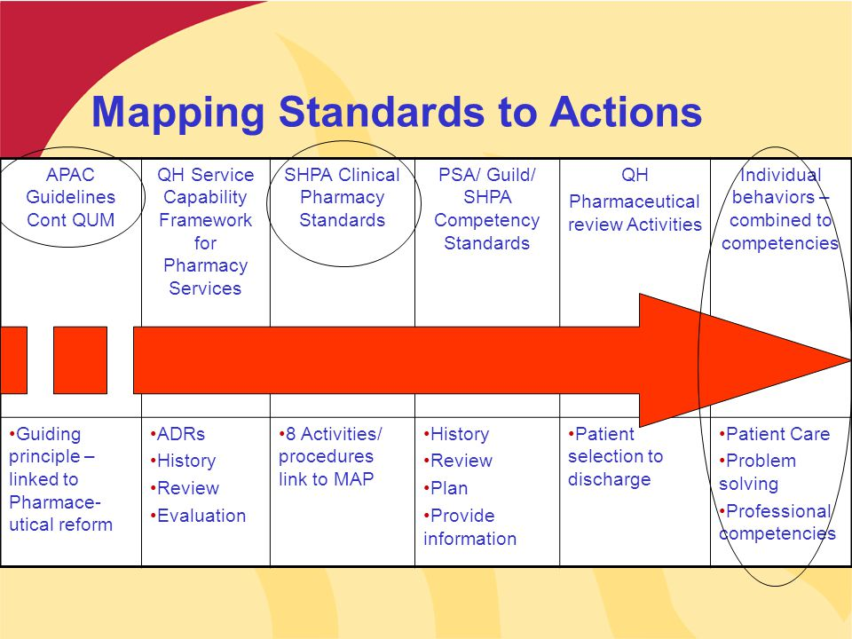 Mapping Standards to Actions APAC Guidelines Cont QUM QH Service Capability Framework for Pharmacy Services SHPA Clinical Pharmacy Standards PSA/ Guil