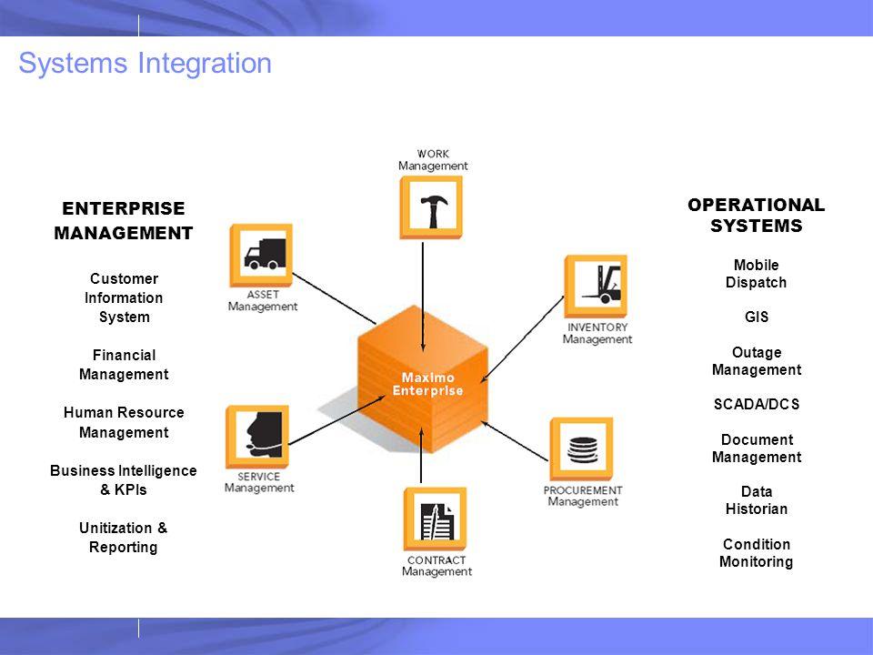 Systems Integration ENTERPRISE MANAGEMENT Customer Information System Financial Management Human Resource Management Business Intelligence & KPIs Unit