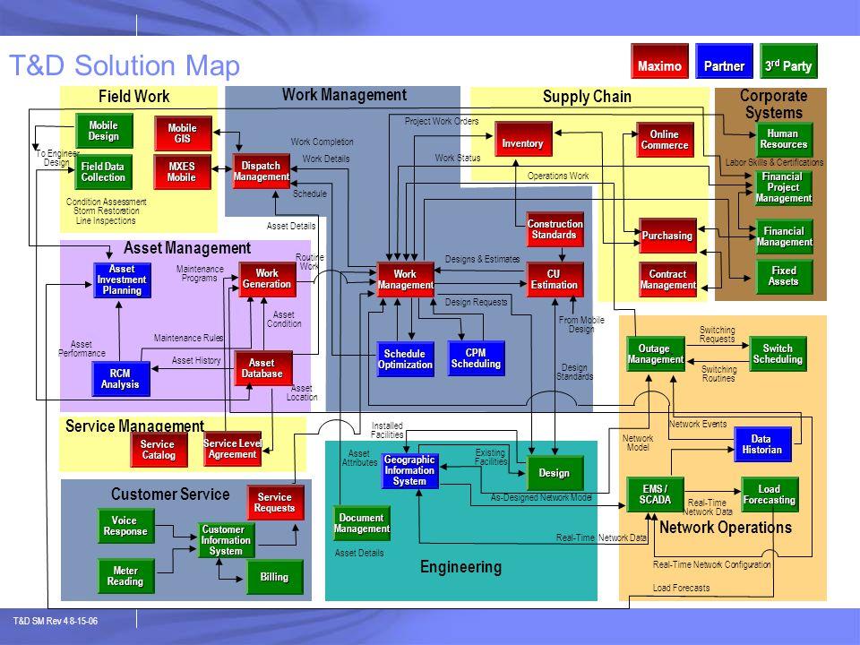 T&D SM Rev 4 8-15-06 T&D Solution Map MaximoPartner 3 rd 3 rd Party