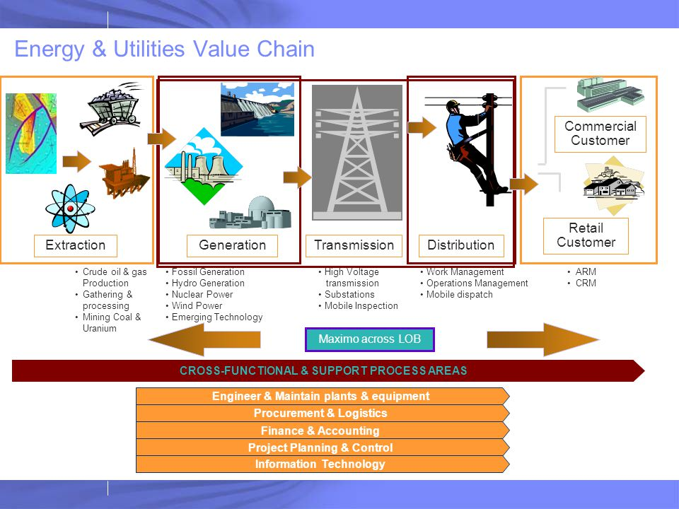 Extraction Geophysical evaluation Field development Drilling operations Crude oil & gas Production Gathering & processing Mining Coal & Uranium Genera
