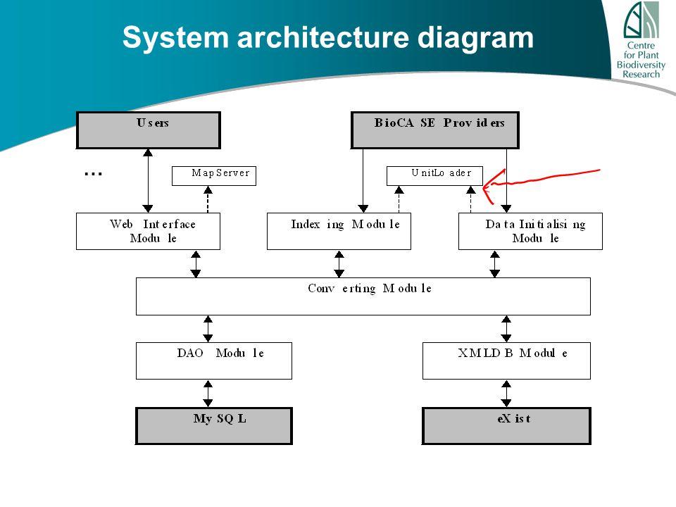 A u s t r a l i a ' s G r o w i n g F u t u r e … System architecture diagram