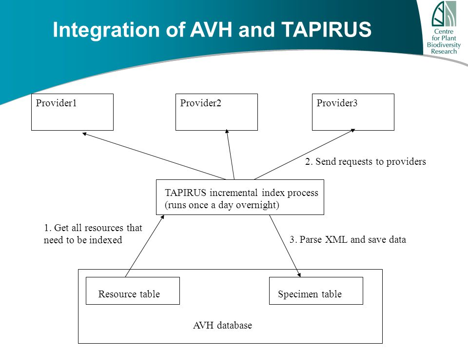 A u s t r a l i a ' s G r o w i n g F u t u r e Integration of AVH and TAPIRUS AVH database Resource tableSpecimen table Provider3Provider1Provider2 1.