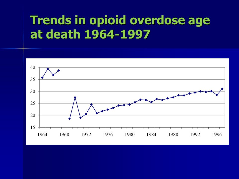 Trends in opioid overdose age at death 1964-1997