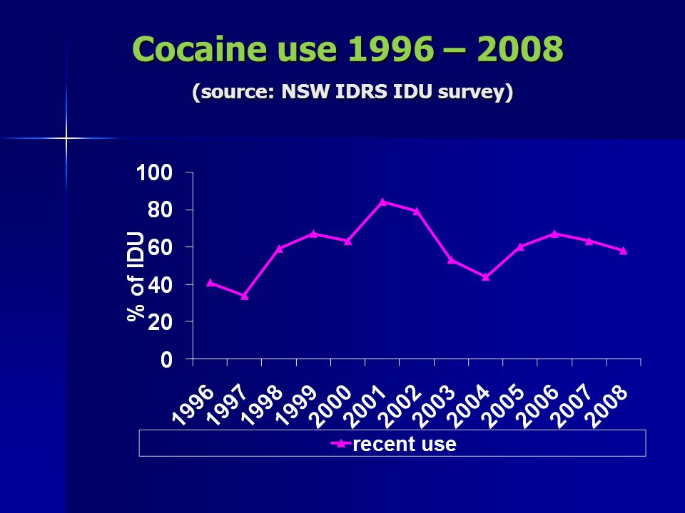 Cocaine use 1996 – 2008 (source: NSW IDRS IDU survey)
