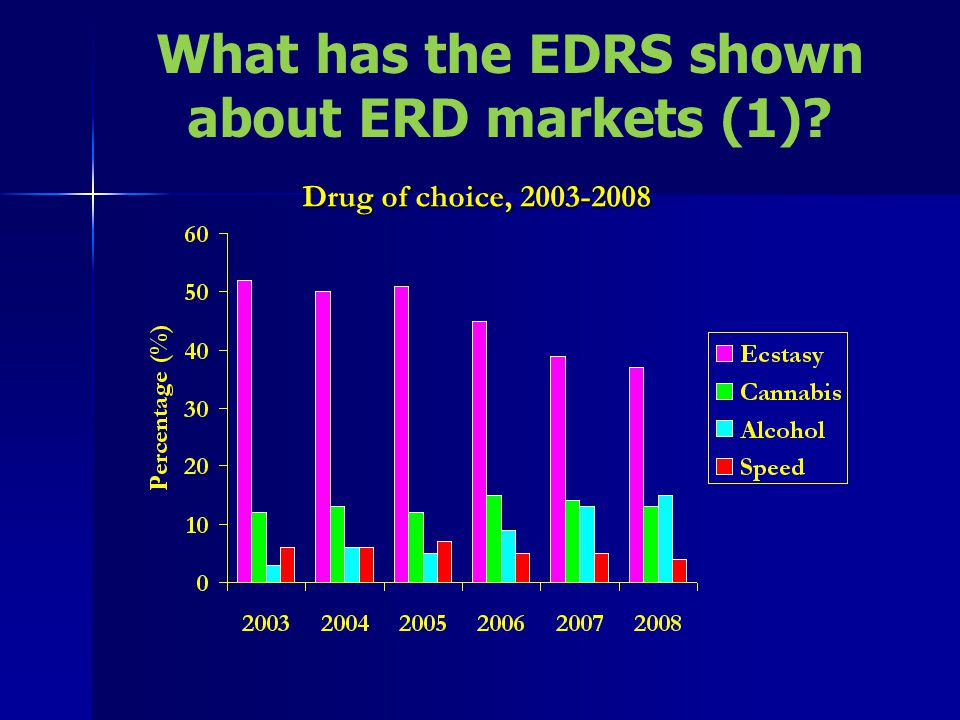 Drug of choice, 2003-2008 What has the EDRS shown about ERD markets (1)