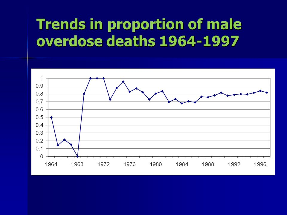 Trends in proportion of male overdose deaths 1964-1997
