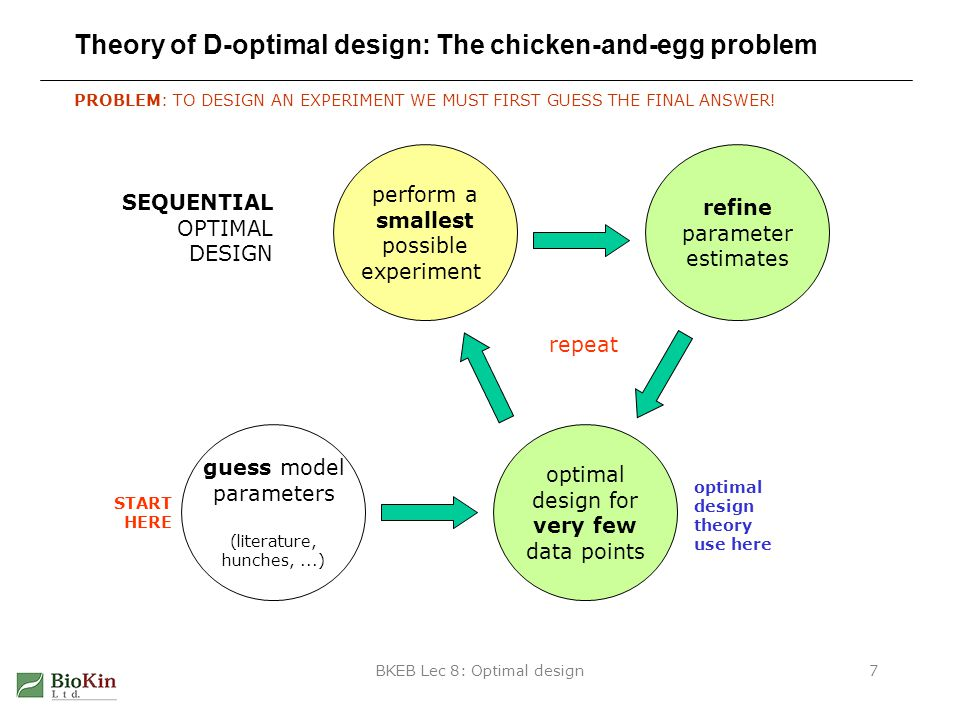 BKEB Lec 8: Optimal design7 Theory of D-optimal design: The chicken-and-egg problem PROBLEM: TO DESIGN AN EXPERIMENT WE MUST FIRST GUESS THE FINAL ANSWER.