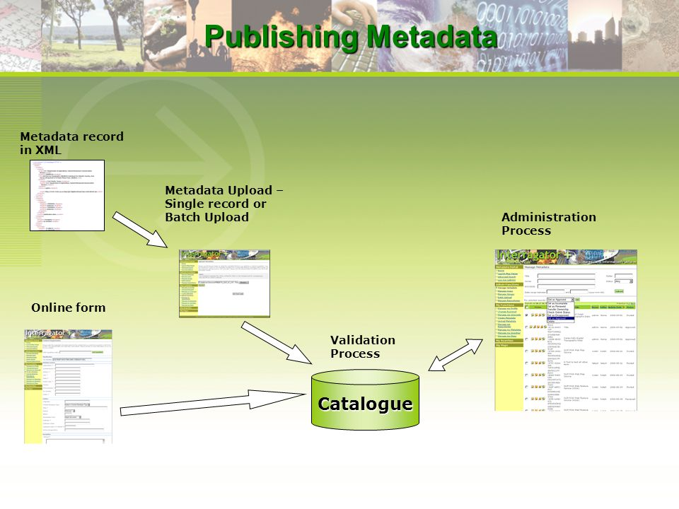 Catalogue Metadata record in XML Metadata Upload – Single record or Batch Upload Administration Process Online form Validation Process Publishing Metadata