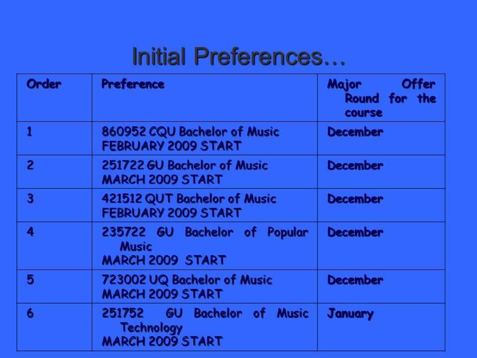 Initial Preferences… OrderPreference Major Offer Round for the course 1 860952 CQU Bachelor of Music FEBRUARY 2009 START December 2 251722 GU Bachelor of Music MARCH 2009 START December 3 421512 QUT Bachelor of Music FEBRUARY 2009 START December 4 235722 GU Bachelor of Popular Music MARCH 2009 START December 5 723002 UQ Bachelor of Music MARCH 2009 START December 6 251752 GU Bachelor of Music Technology MARCH 2009 START January