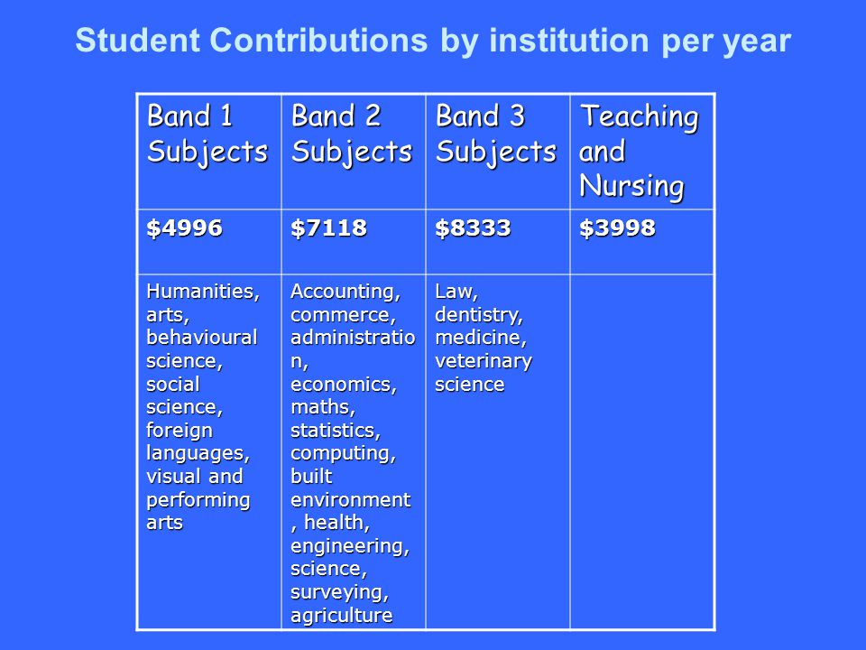 Student Contributions by institution per year Band 1 Subjects Band 2 Subjects Band 3 Subjects Teaching and Nursing $4996$7118$8333$3998 Humanities, arts, behavioural science, social science, foreign languages, visual and performing arts Accounting, commerce, administratio n, economics, maths, statistics, computing, built environment, health, engineering, science, surveying, agriculture Law, dentistry, medicine, veterinary science