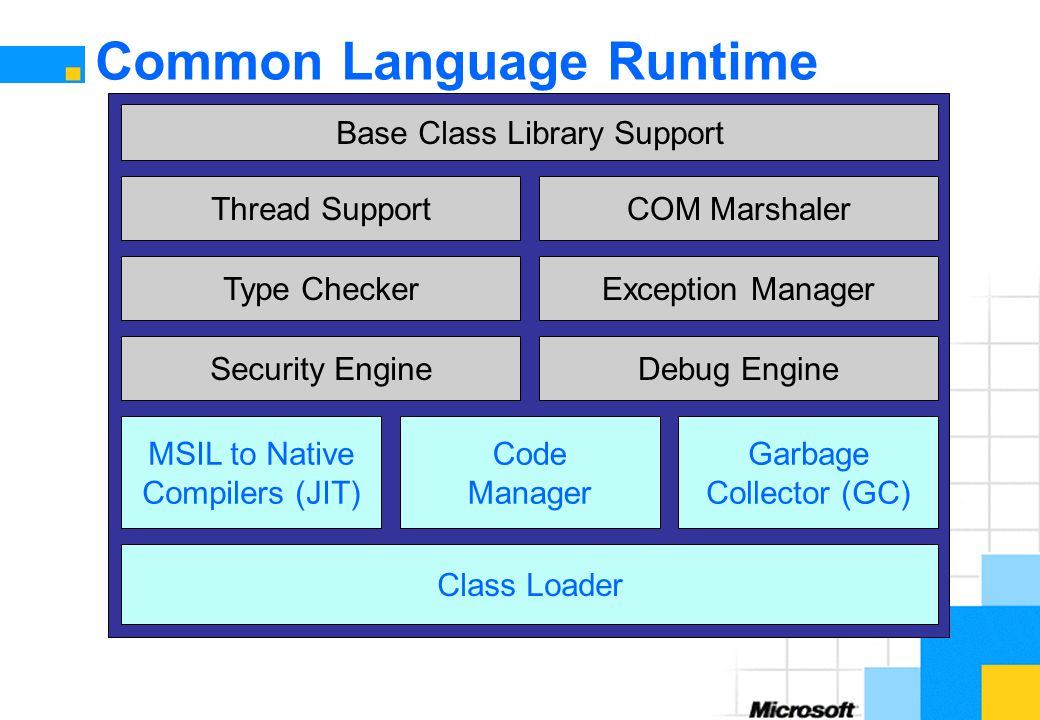 Common Language Runtime Class Loader MSIL to Native Compilers (JIT) Code Manager Garbage Collector (GC) Security EngineDebug EngineType CheckerException ManagerThread SupportCOM Marshaler Base Class Library Support