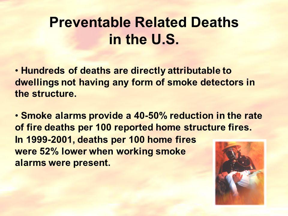 Carbon Monoxide (CO) Deaths in the U.S.