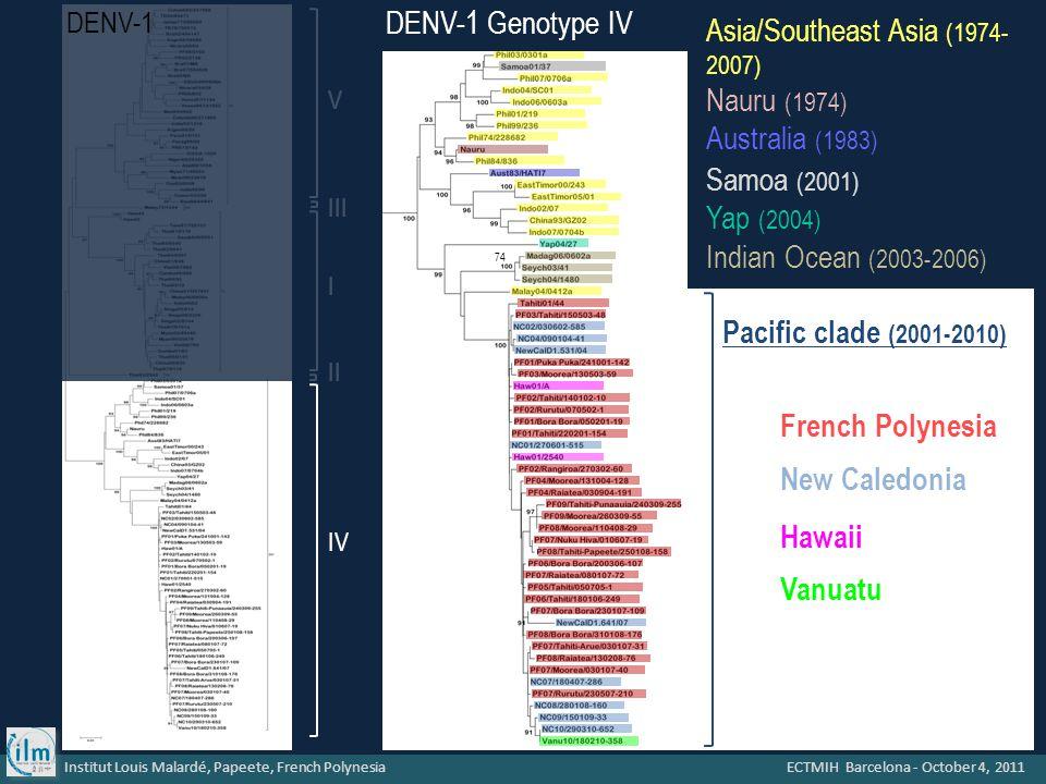 Institut Louis Malardé, Papeete, French Polynesia ECTMIH Barcelona - October 4, 2011 V I III II IV DENV-1 Genotype IV 74 DENV-1 French Polynesia New Caledonia Vanuatu Pacific clade (2001-2010) Hawaii Asia/Southeast Asia (1974- 2007) Nauru (1974) Australia (1983) Samoa (2001) Yap (2004) Indian Ocean (2003-2006)