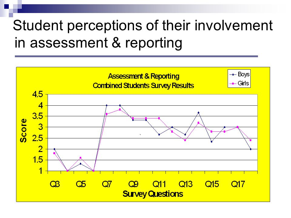 Student perceptions of their involvement in assessment & reporting