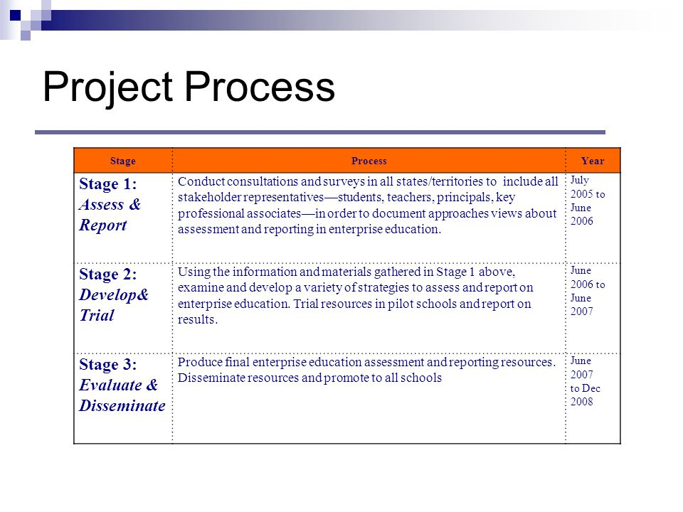 Project Process StageProcessYear Stage 1: Assess & Report Conduct consultations and surveys in all states/territories to include all stakeholder representatives—students, teachers, principals, key professional associates—in order to document approaches views about assessment and reporting in enterprise education.