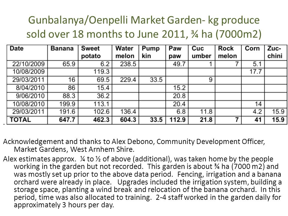 Gunbalanya/Oenpelli Market Garden- kg produce sold over 18 months to June 2011, ¾ ha (7000m2). Acknowledgement and thanks to Alex Debono, Community De