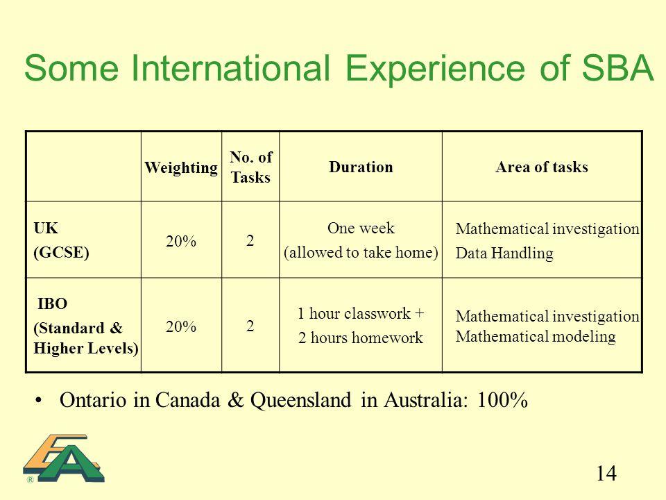 14 Some International Experience of SBA Ontario in Canada & Queensland in Australia: 100% Weighting No.